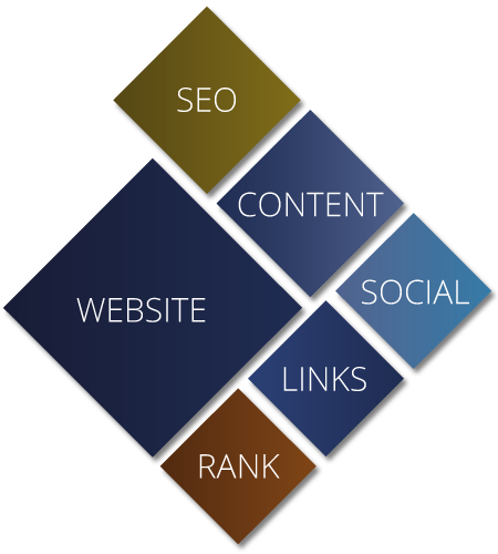Website - SEO - Content - Social - Links - Rank
